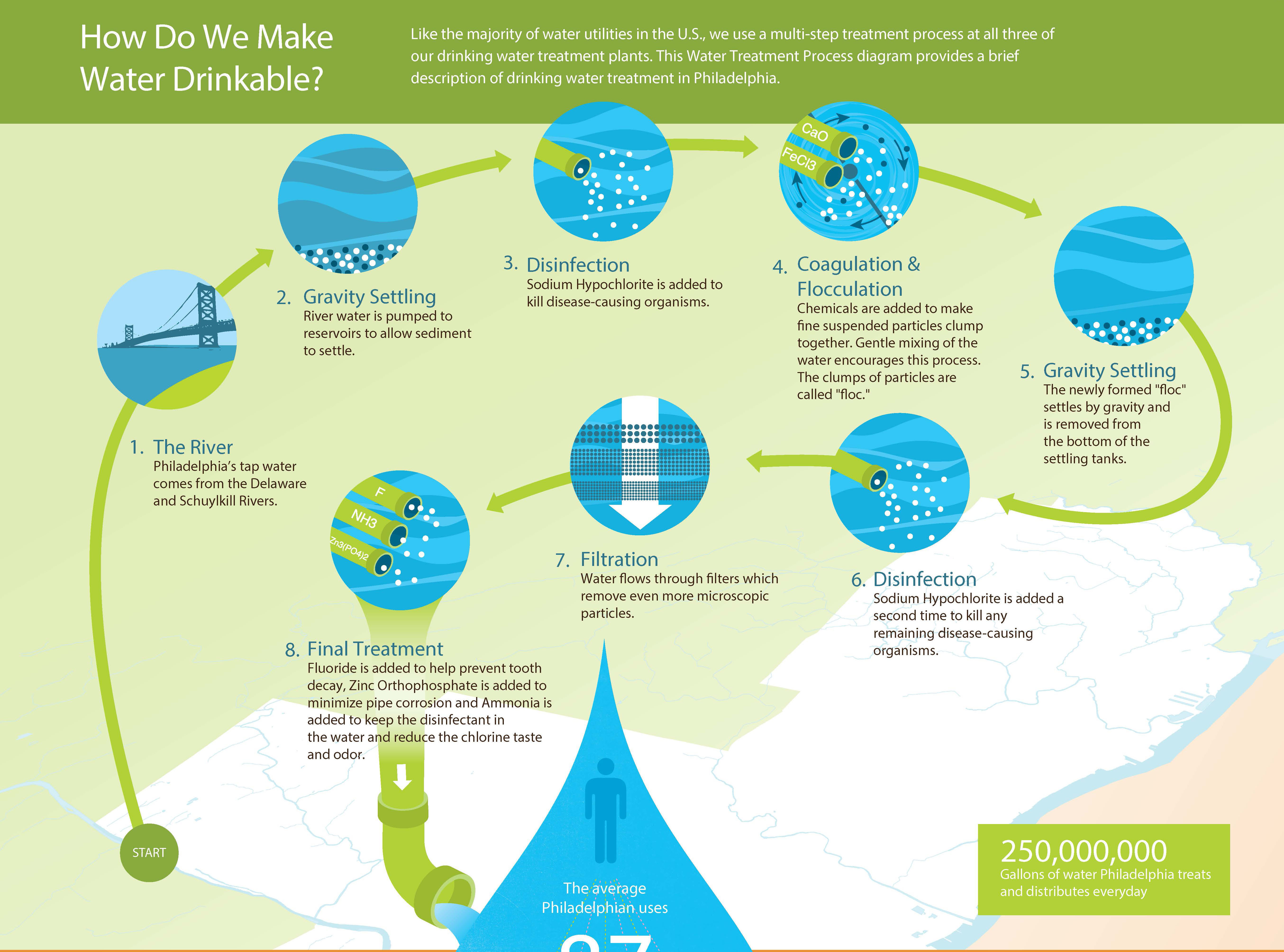 Treatment Methods For Community Water Systems